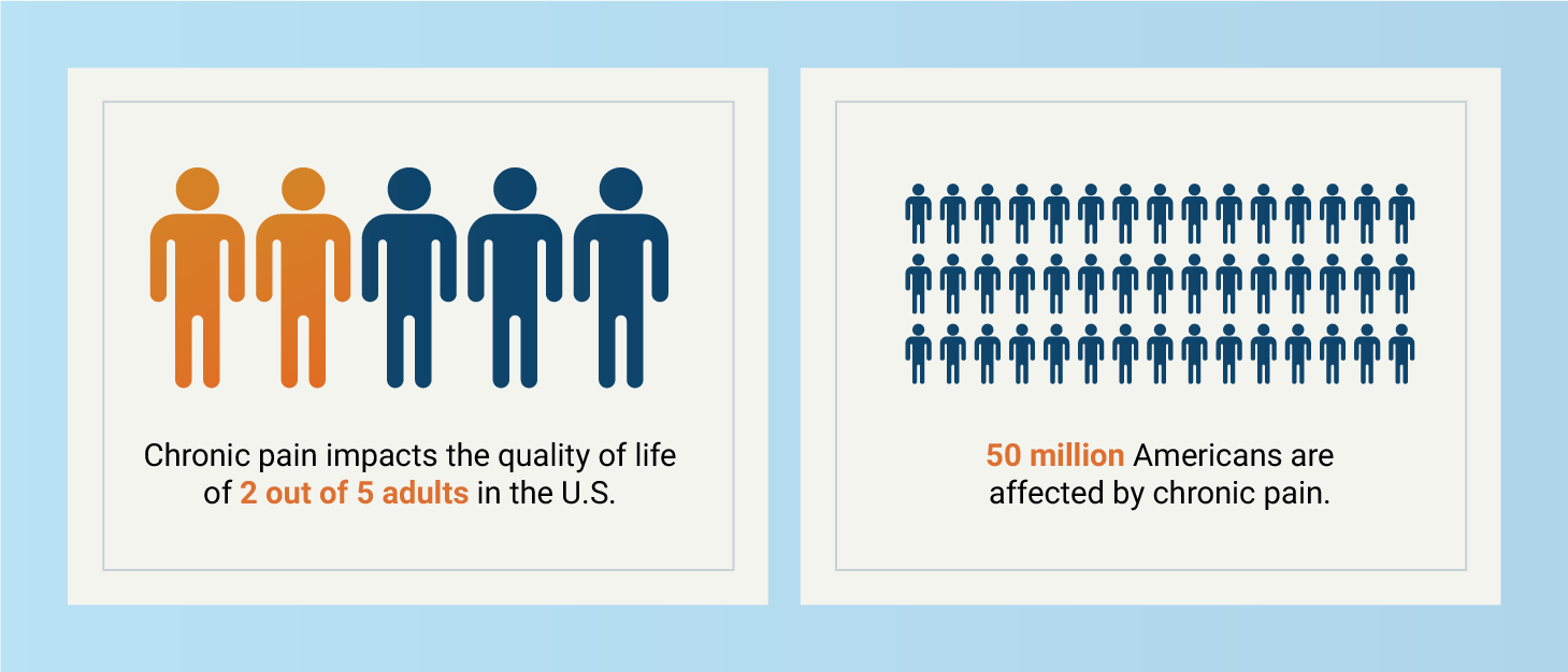 2 out of 5 adults suffer from chronic pain graphic