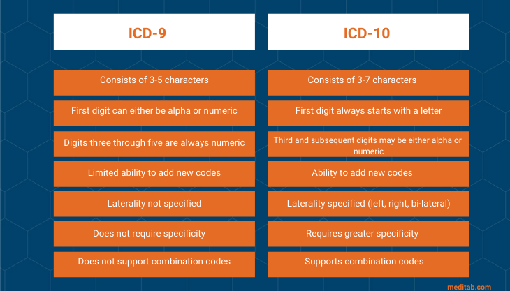 The difference between ICD-9 and ICD-10 codes