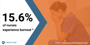 15.6 percent of nurses experience burnout