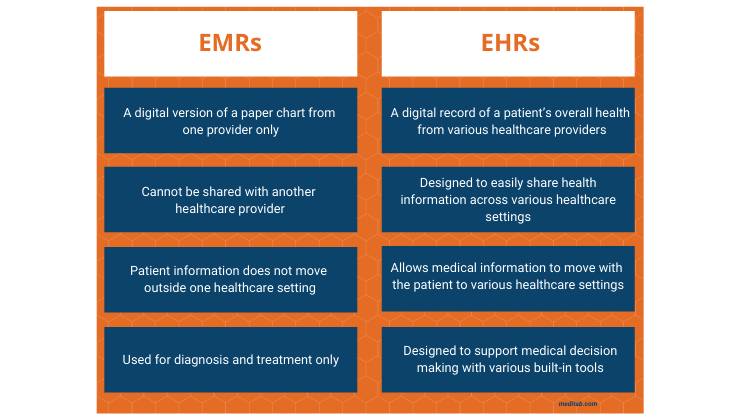 EMR vs EHR Chart