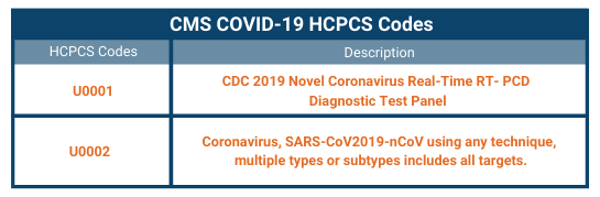 HCPCS Codes