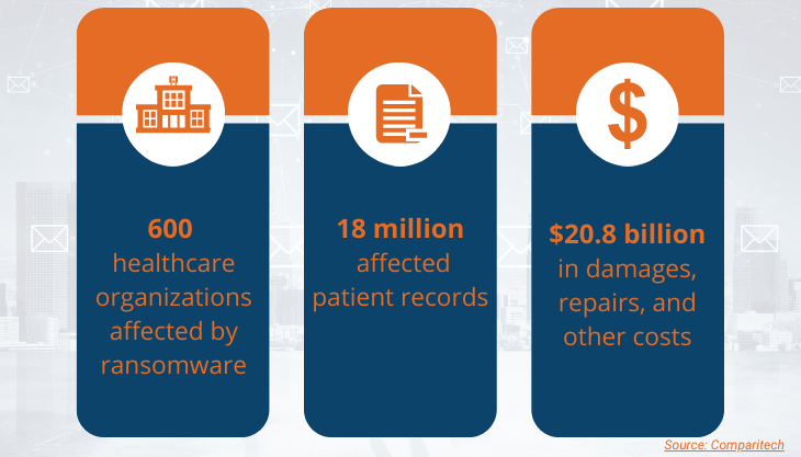 2020 Statistics on Ransomware Attacks in Healthcare
