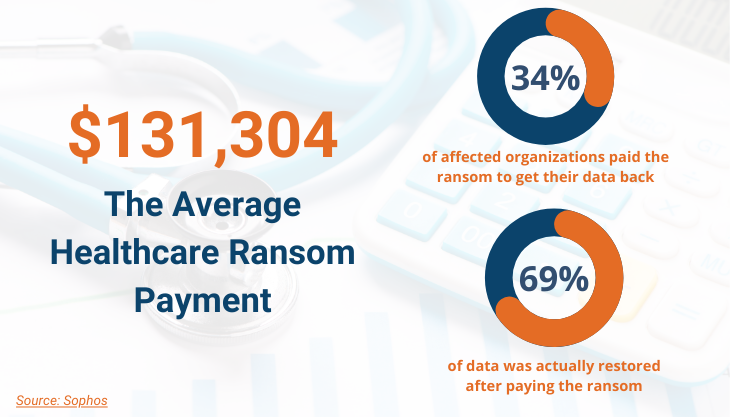 Ransomware Payment Stats