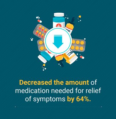 Top 5 Allergy EHR Must-Haves____Decreased Medication