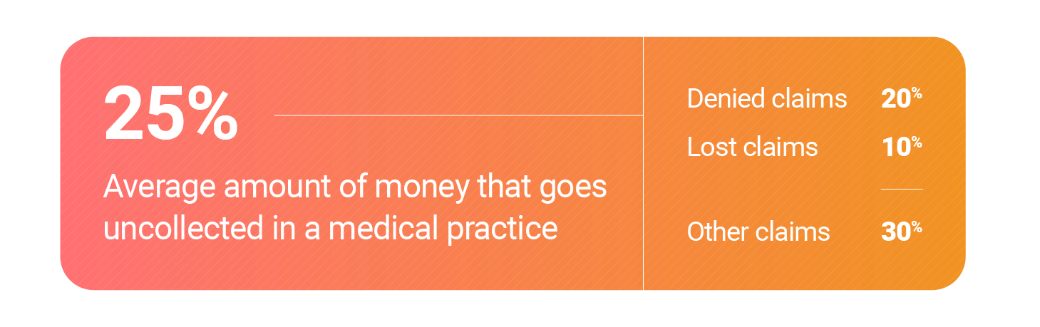 Graph show money uncollected in medical practices