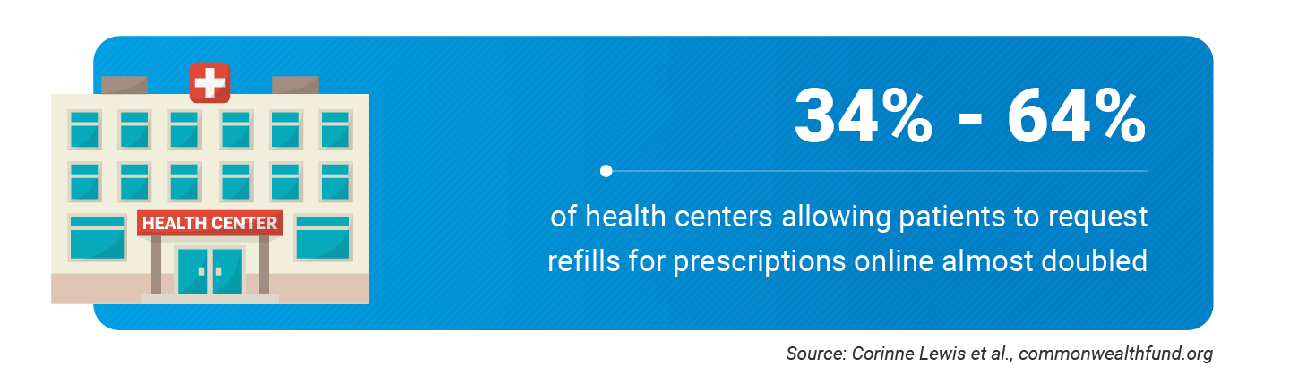 Prescriptions Statics for healthcare centers