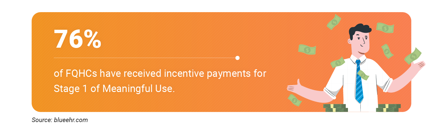 76% of FQHCs have received incentive payments